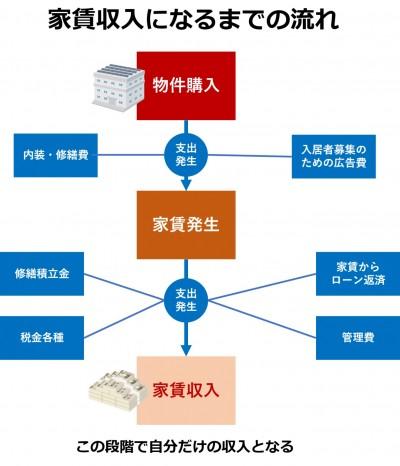 income-flow-reibox.jpg